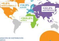 249,6 millones de pasajeros se movilizaron en Latinoamérica en 2017