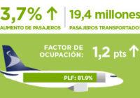 Aerolíneas regionales transportaron 19.4 millones de pasajeros