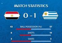 Egipto 0 – Uruguay 1